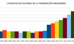 Aragón crece
